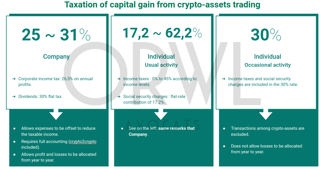 Taxation of income from crypto-assets trading